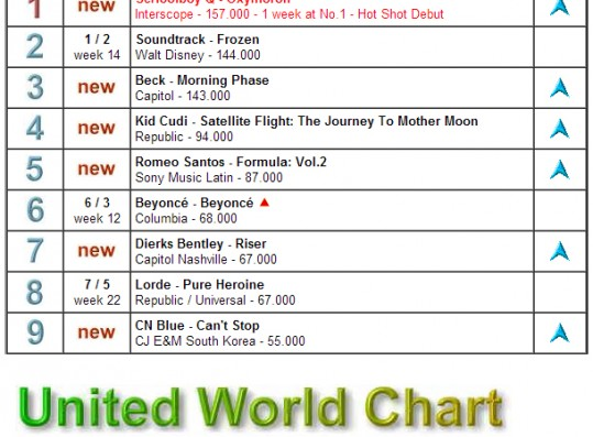 Band CNBLUE Ranks Number 9 On Global 'United World Chart'