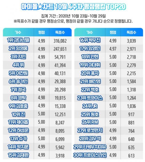 Idol Chart Ranking
