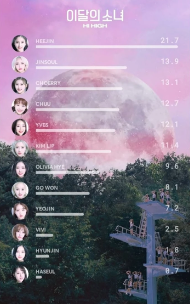 LOONA and More: Korean Media Outlet Calls Out Unfair Line Distributions in Some Girl Groups