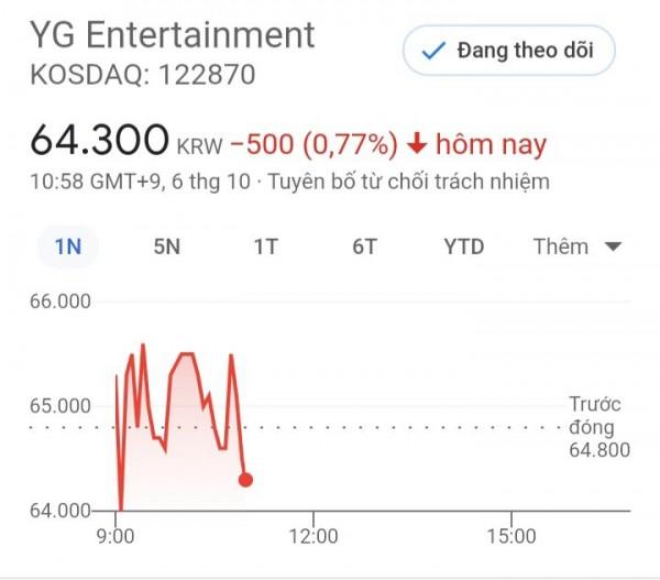 YG Entertainment stocks